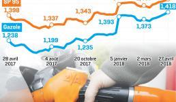 L'impact du prix du gasoil sur le coût du Transport Routier de Marchandises